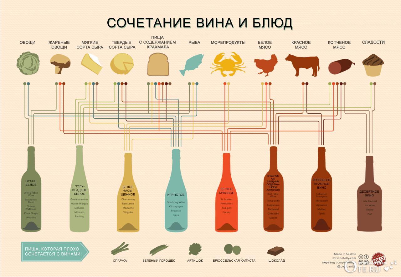 Сочетание вин с блюдами